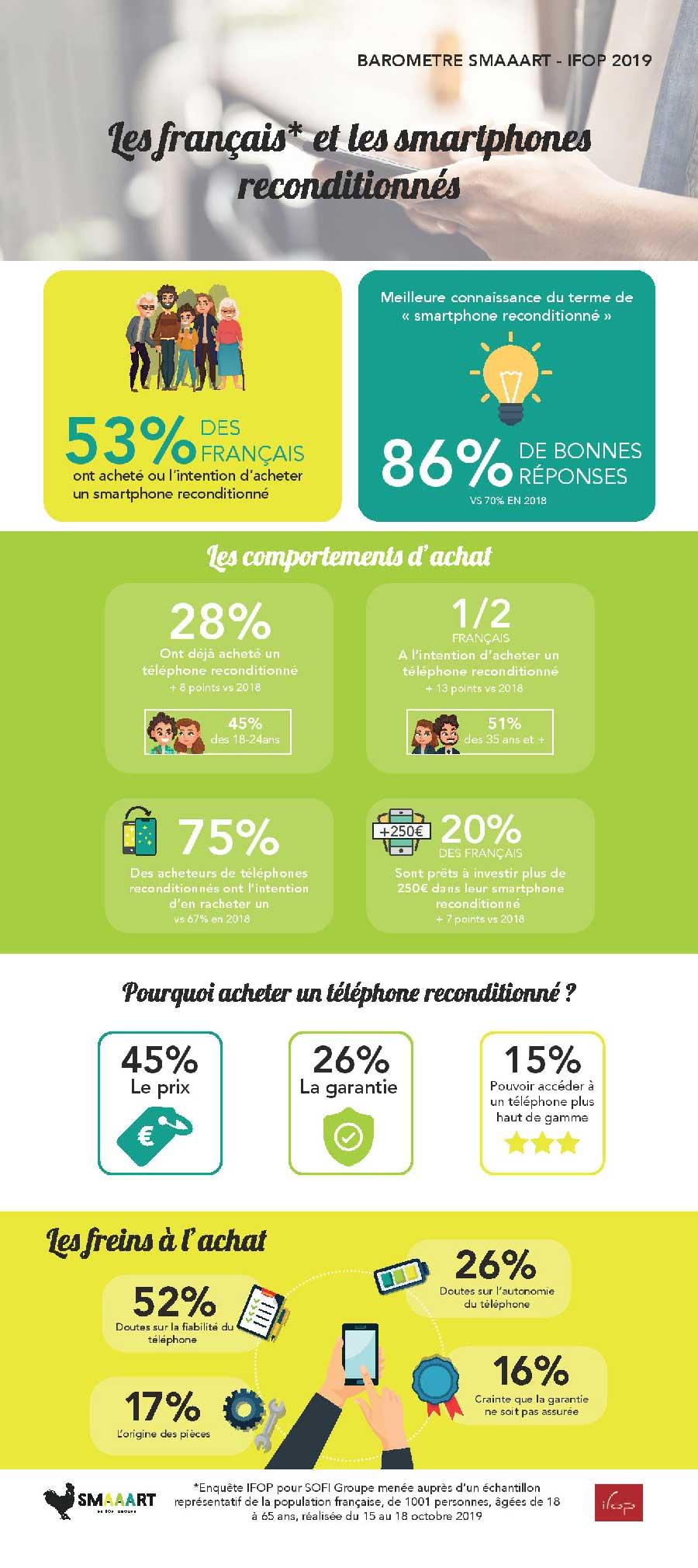 infographie-etude-ifop-smaaart-téléphone-reconditionné